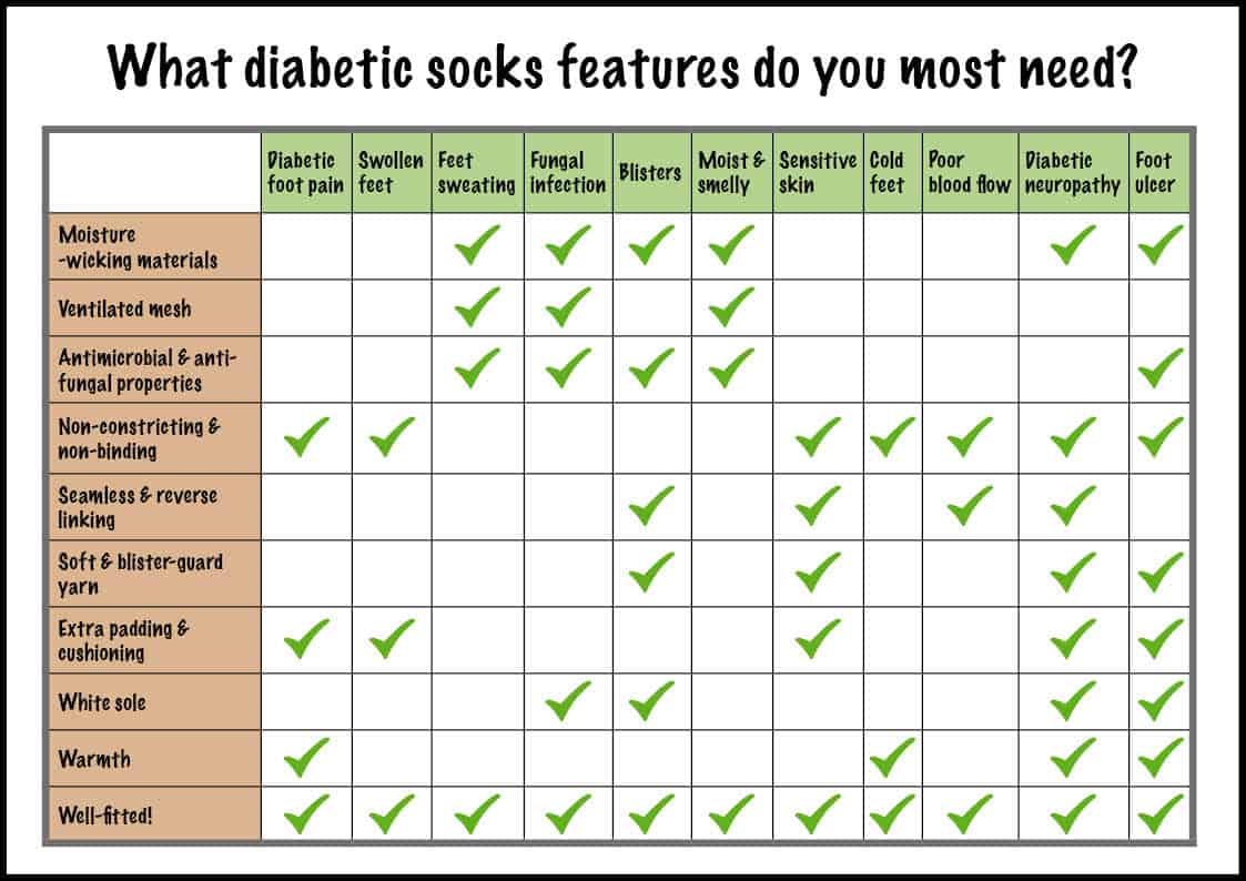What to look for in Diabetic socks?