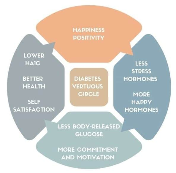 Diabetes management virtuous circle