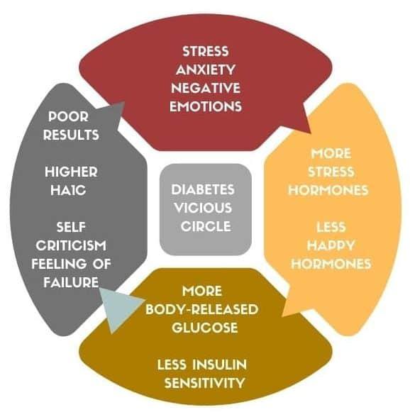 Diabetes management vicious circle