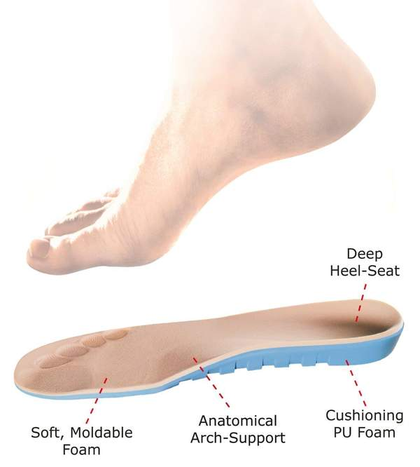 Best insoles for diabetes and neuropathy Orthofeet